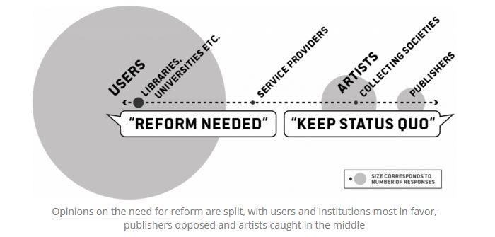 Julia Reda - Copyright Reform Spectrum of Positions